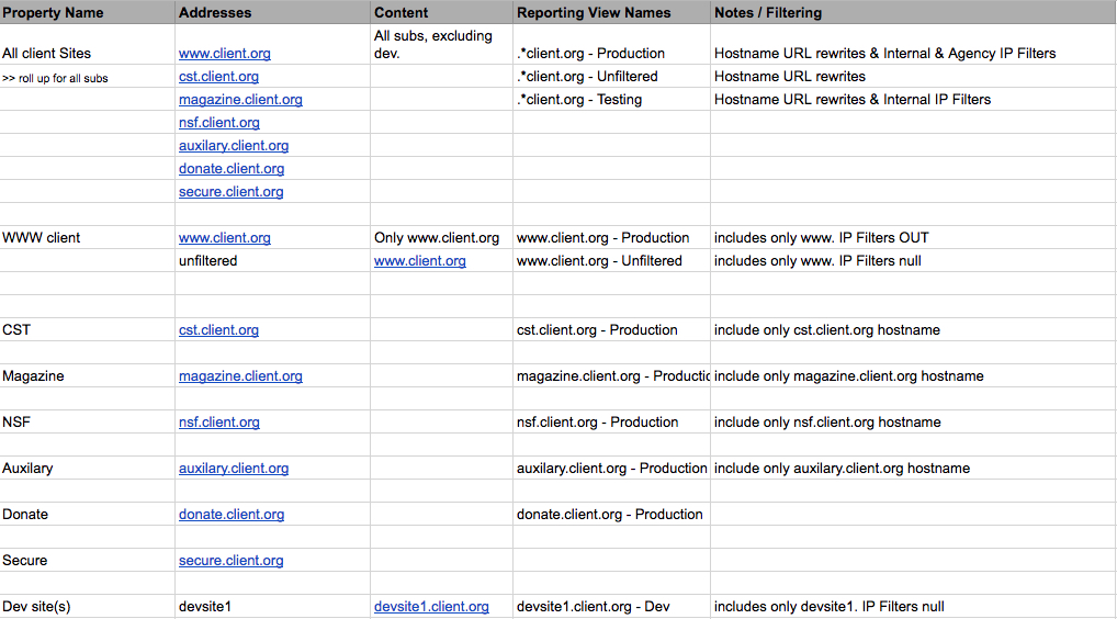Google Analytics Reporting View Structure