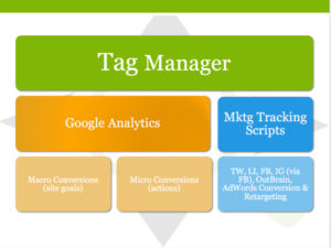 Tag Manager Implementation