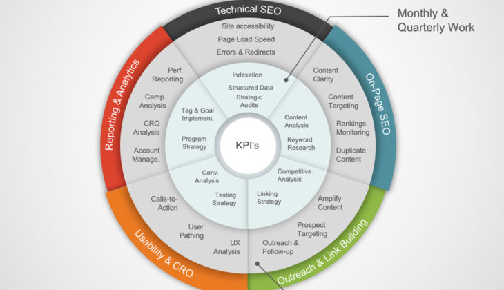 The SEO Process At Benson SEO