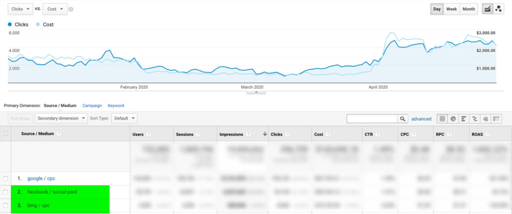 Import Social Ads to Google Analytics