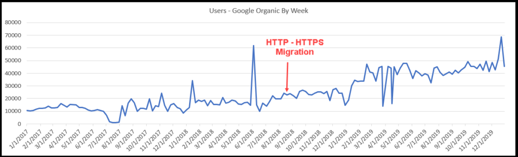 chart showing http to https website migration