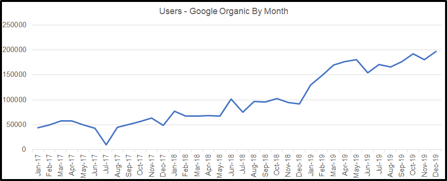 chart showing organic traffic growth by month