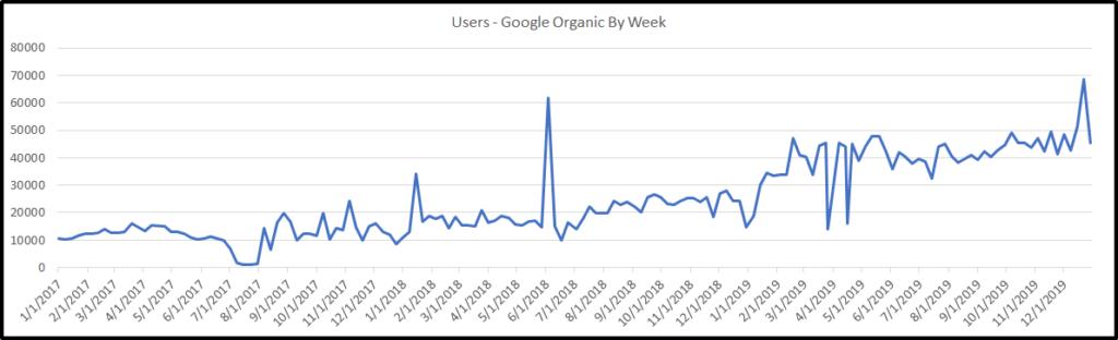 chart showing organic traffic growth by week